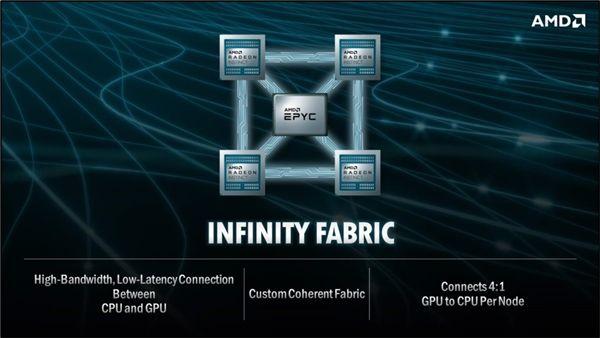 Infiny Fabric AMD Frontier
