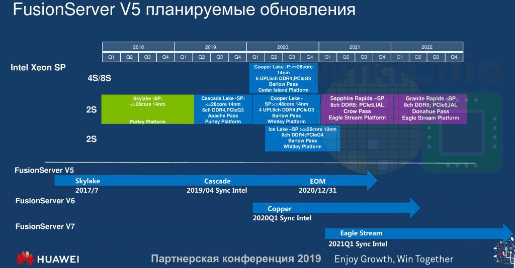 Intel Server Roapmap filtrado por Huawei