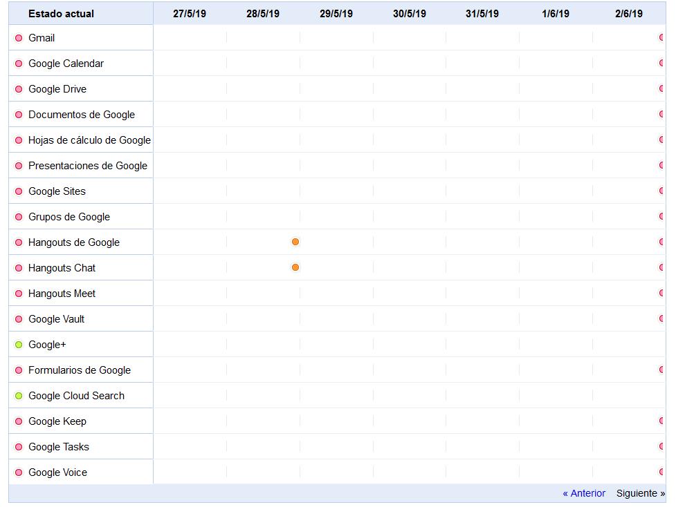 Principales servicios de Google caídos
