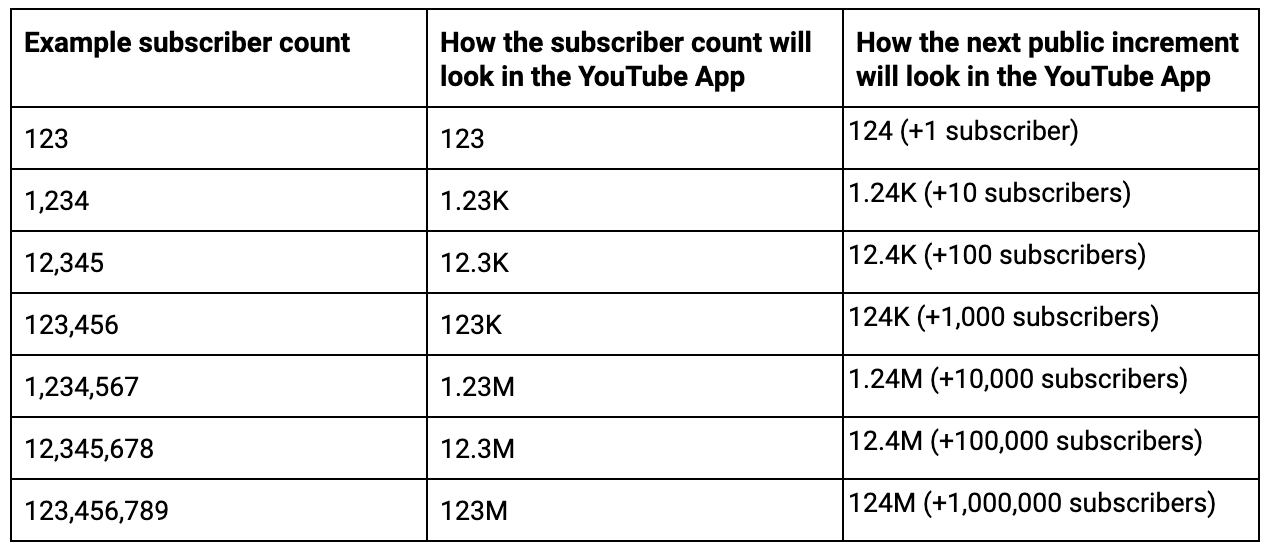 Como se muestra el número de subscriptores de YouTube