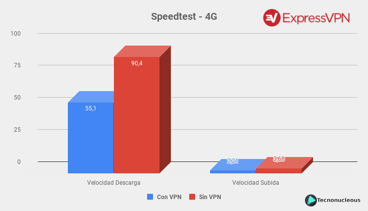 ExpressVPN-Speedtest-4G