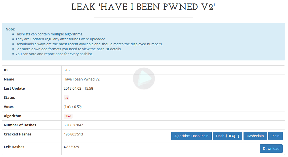 Leak de Have I Been Pwned V2: Real o Fake? Descarga las claves en Texto Plano