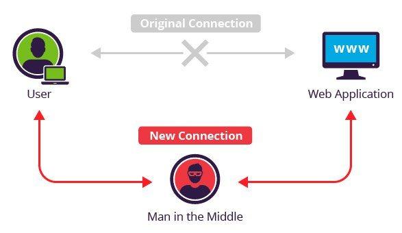 Punto de acceso inalámbrico Man-in-the-middle dentro de un contenedor de docker