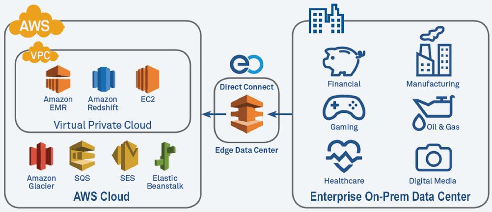 La interrupción generalizada en la región este de los EE.UU. de los Amazon Web Services anula las herramientas de desarrollo de Alexa y Atlassian
