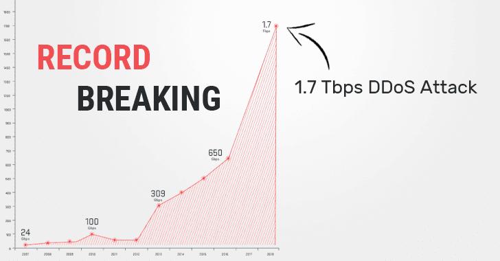 El nuevo ataque DDoS más grande hasta el momento es de 1,7 Tbps