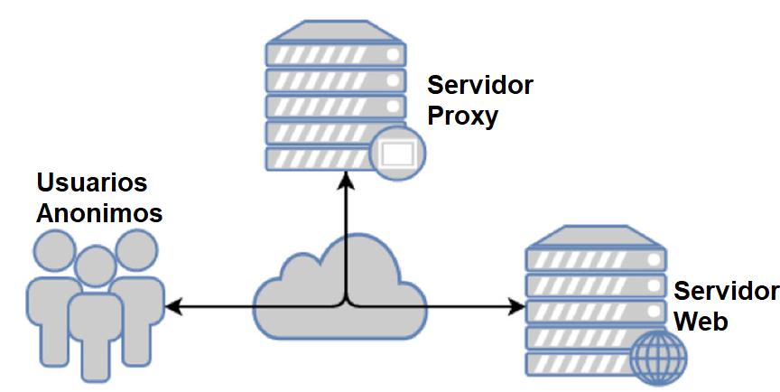 Proxys gratuitos para evitar restricciones, mantener el anonimato y la privacidad