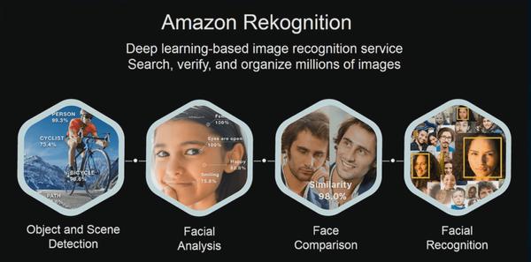 Rekognition: Es servicio de vigilancia de Amazon que está vendiendo a los Gobiernos