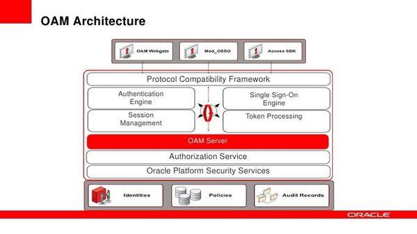 El fallo de seguridad de Oracle Access Manager es tan grave que permite a cualquier persona acceder a datos protegidos