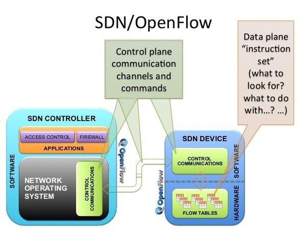 Un fallo del protocolo OpenFlow SDN que afecta a todas las versiones, podría dar lugar a un ataque DoS