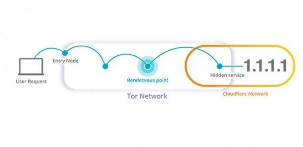 Los DNS de Cloudflare llegan a la red Tor para ofrecer mayor anonimato