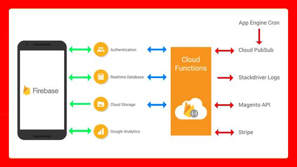 Miles de aplicaciones de filtran datos confidenciales a través de backends de Firebase mal configurados
