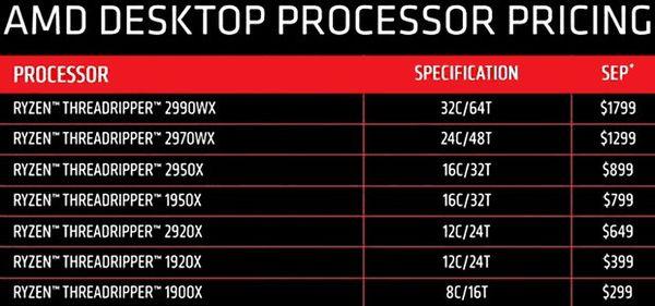 AMD reduce los precios de los procesadores Threadripper de primera generación