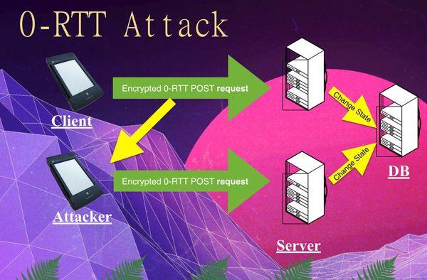 Zero Round Trip Time Resumption (0-RTT) podría ser el futuro vector de ataque para TLS 1.3