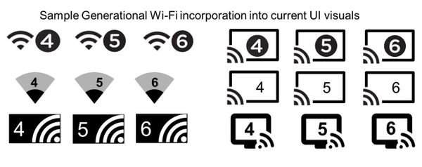 Wi-Fi Alliance simplifica el sistema de nombres: Bienvenido Wi-Fi 6, adiós 802.11ax