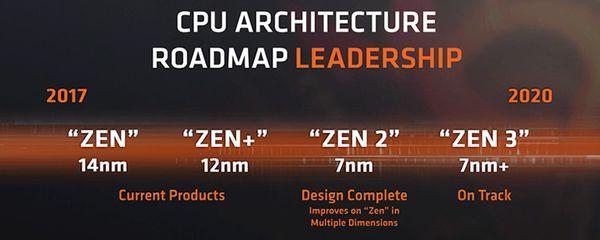 La arquitectura Zen 2 de AMD ofrece un aumento de IPC de un +13% sobre Zen+