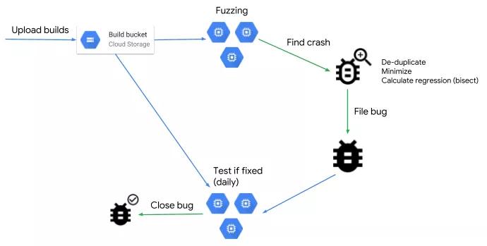 ClusterFuzz: Herramienta Open Source para automatizar la busqueda de bugs